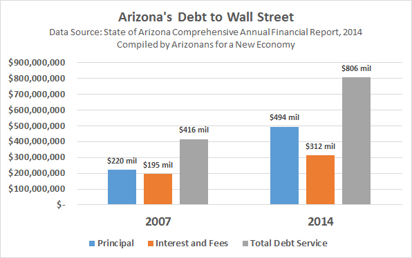 Arizona debt to Wall Street