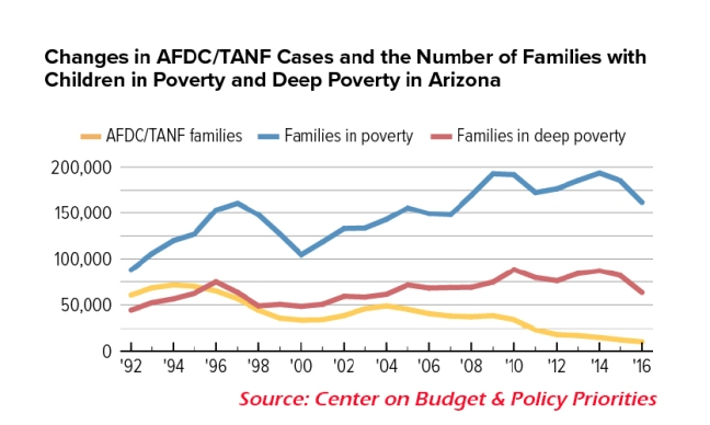 TANF vs Poverty